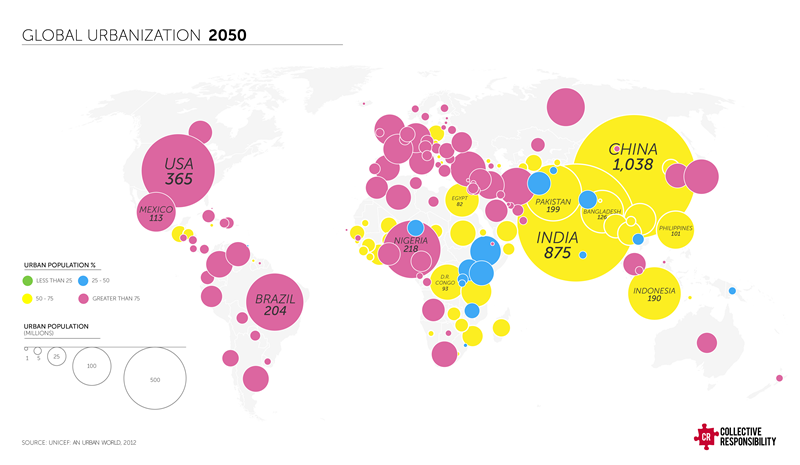 2050-urbanization
